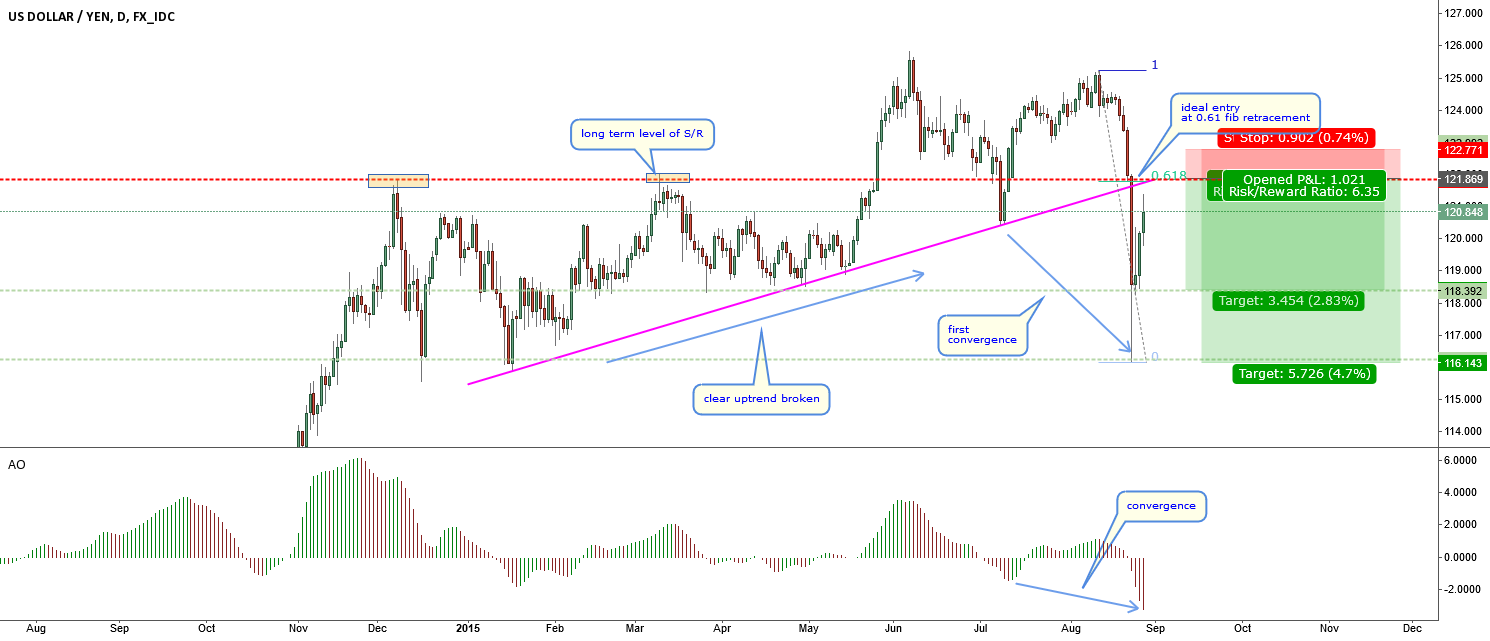USDJPY-looking for and ideal re-entry-Convergence Divergence