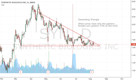 SYN: SYN Descending Triangle