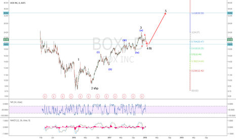 BOX: BOX: Wave 4 Correction is finished or close to finish. Insiders