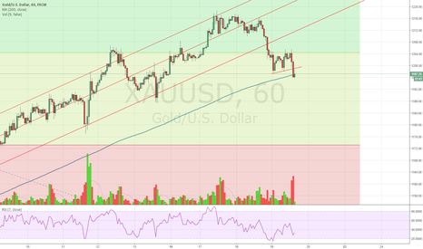 XAUUSD: possible short on gold