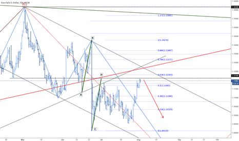 EURUSD: Bearish AB - CD