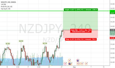 NZDJPY: buy NZD/JPY @ 83.833  SL 83.483  TP @ 84.688