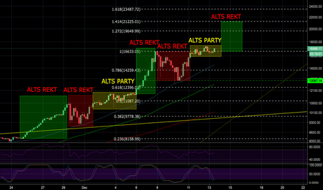 BTCUSD: btc ready for its next move up?