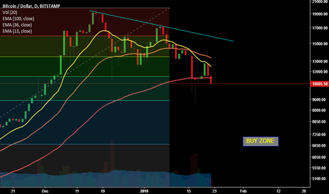 BTCUSD: BTCUSD,Bitstamp, Daily in process