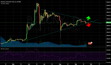 BTCCNY: Bitcoin: End of Gigantic Fractal Triangle Approaching