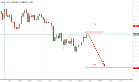 NZDCAD: good risk reward trade entry (closed 0.9181, +50pips)