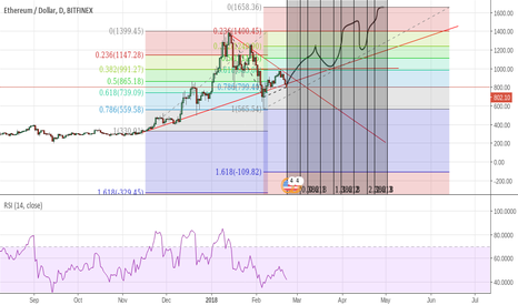 ETHUSD: start moon in mart to may 1600 usd