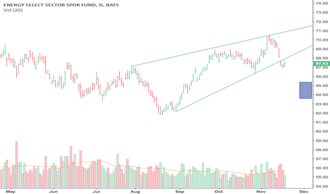 XLE: Bearish Rising Wedge-Sign up for a VIP trial & get price targets