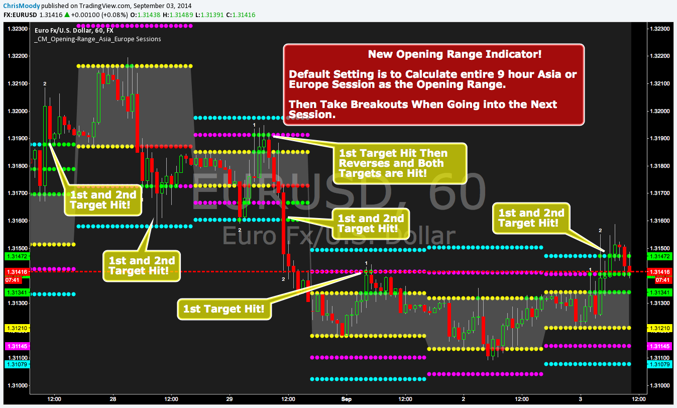 CM Opening Range-Asia and Europe Session — Indicator by ChrisMoody