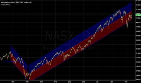 NASX: NASDAQ 100 long to the mid