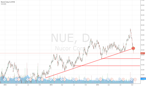 NUE: It's Show Time For This Steel Giant, Nucor Corporation (NYSE:NUE