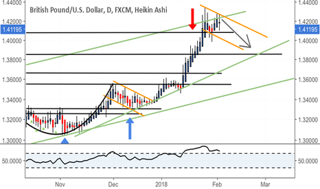 GBPUSD: Flag forming - short term weakness