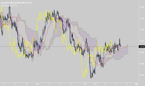 AUDCAD: AUDCAD: Look Out For a Bullish Continuation Signal.