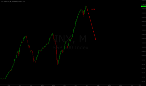 SPX: Stock Market Prediction [Important]