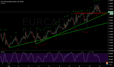 EURCAD: EUR/CAD bounce or break?