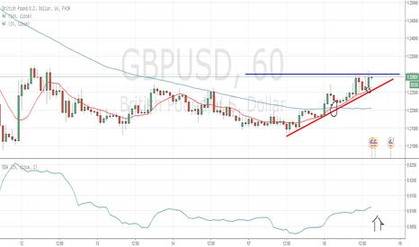 GBPUSD: Breakout above 1.23