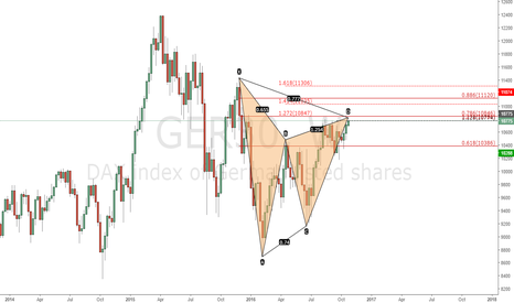 GER30: Dax Sell Gartley formation