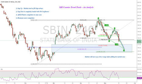 SBIN: SBI Counter Trend Trade : An Analysis