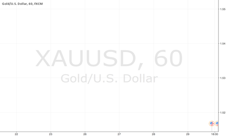 XAUUSD: Where is my data? Empty charts for days now...