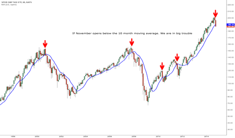 SPY: We have lost the 10 month MA