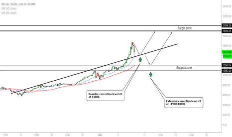 BTCUSD: Bitcoin - Correction Levels To Watch