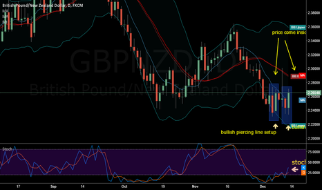 GBPNZD: GBP NZD long intraday?