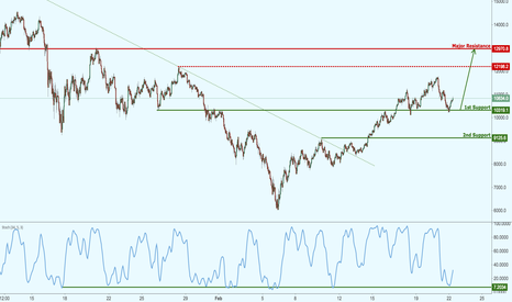 BTCUSD: Bitcoin bouncing nicely from support, potential for further rise