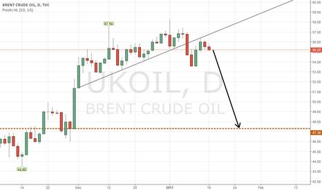 UKOIL: Oil target
