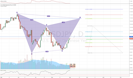 USDJPY: Gartley Pattern - USDJPY