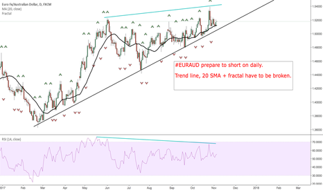 EURAUD: #EURAUD prepare to short on daily