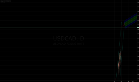 USDCAD: Breaking out to 1.42 USD CAD