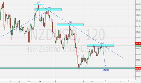 NZDUSD: NZD SHORT SETUP