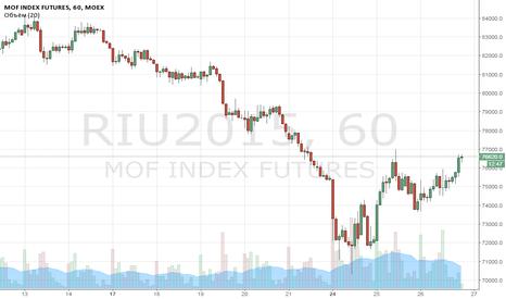 RIU2015: ШОРТ РИ на 5мин графика