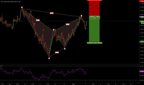 EURAUD: EURAUD-Bat Pattern-Sell
