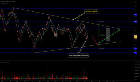 SLV: Contracting Wedge