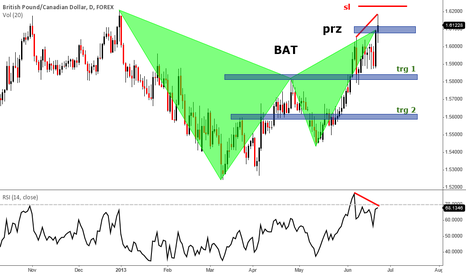 GBPCAD: GBPCAD bearish bat