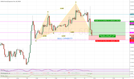 GBPJPY: GBPJPY BULL CYPHER POSSIBLE