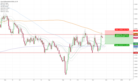 EURAUD: Sell limit order from resistance area