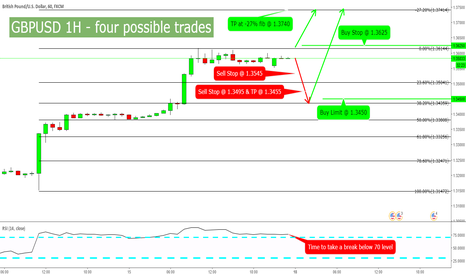 GBPUSD: GBPUSD 1H FOUR Possible Trades