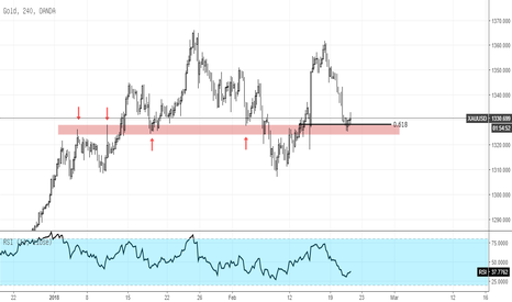 XAUUSD: Gold Support