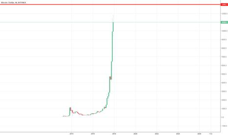 BTCUSD: Bitcoin - I believe Bitcoin will correct at $13045.90