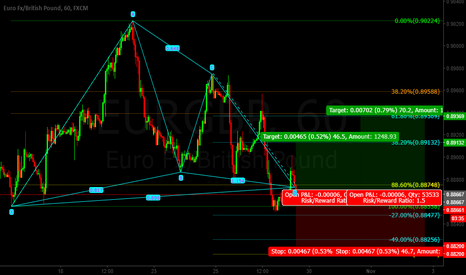 EURGBP: Eur/Gbp BAT Pattern LONG