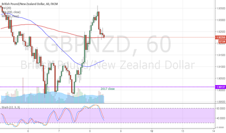 GBPNZD: GBPNZD hourly Pin