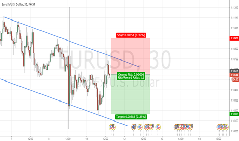 EURUSD: Short term selling opportunity
