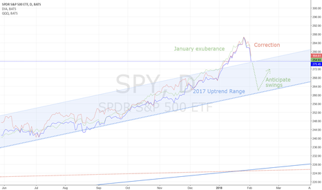 SPY: Indexes to correct and swing