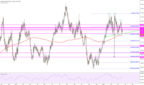 NZDUSD: Possible imperfect H&S on Daily