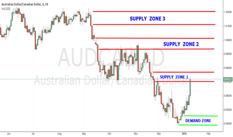 AUDCAD: AUD/CAD  Supply & Demand Zones - Daily