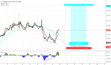 USDCAD: USDCAD Let's have a pullback