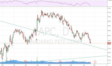 APC: Potential H&S Pattern in $APC