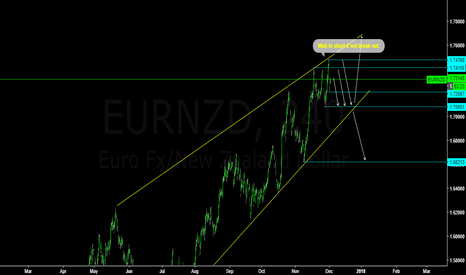EURNZD: EURNZD waiting to short if not break out!
